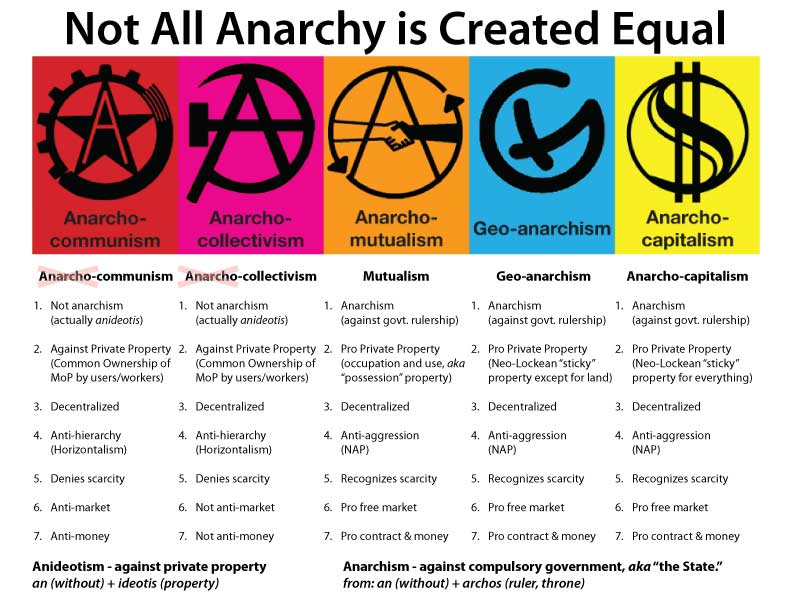 AnarchismsCompared